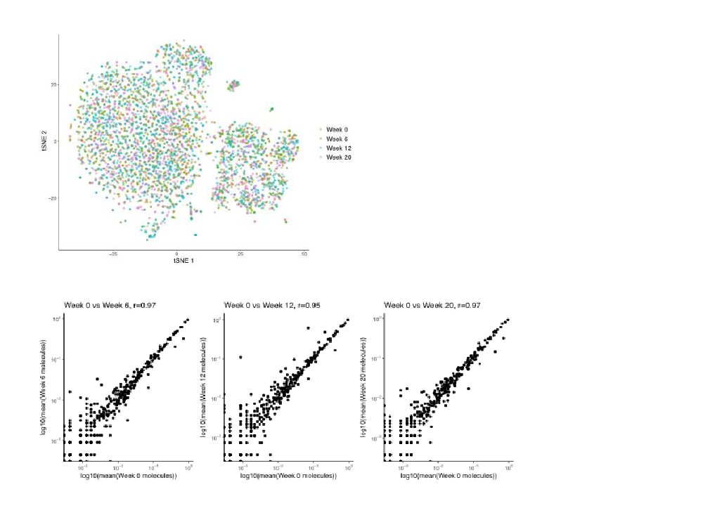 High correlation in gene expression and minimal batch effects seen in data obtained from beads stored up to 12 weeks.