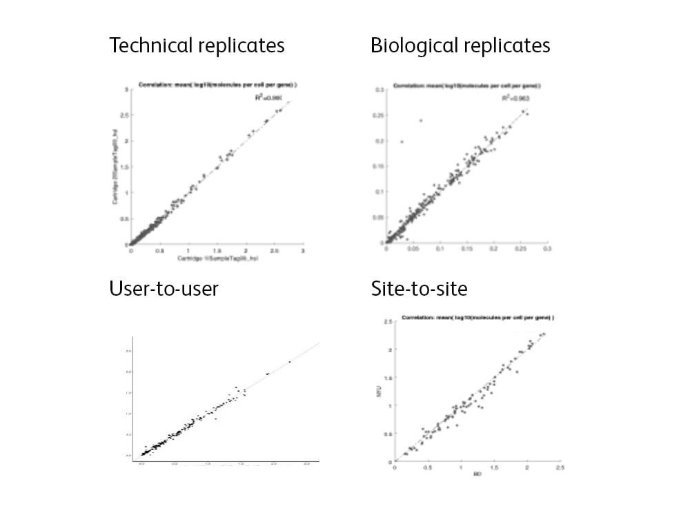 High correlation in gene expression seen between technical and biological replicates and between users and sites.